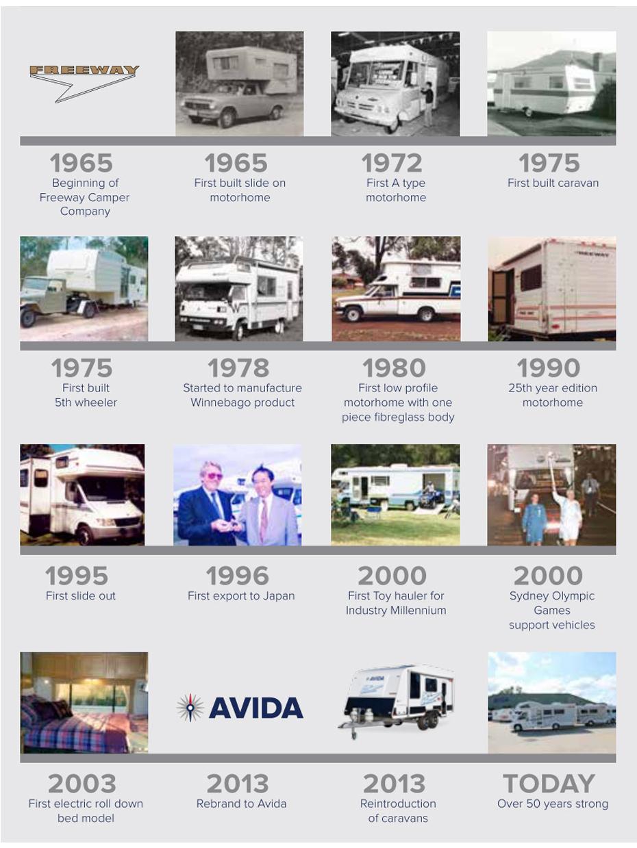 Avida RV's History